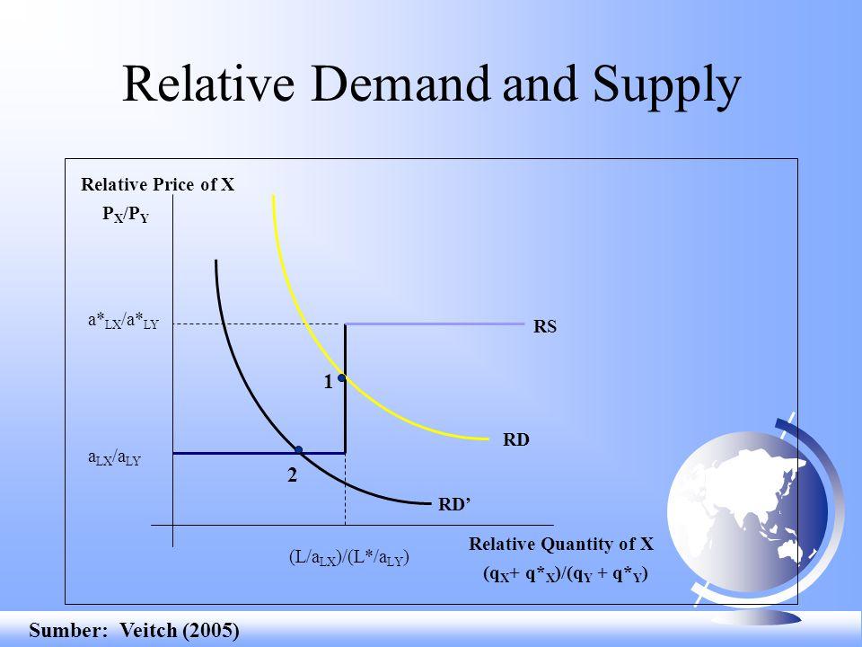 a LX /a LY (L/a LX )/(L*/a LY ) a* LX /a* LY RS Relative Demand and Supply 1 RD (q X + q* X )/(q Y + q* Y ) P X /P Y Relative Price of X Relative Quan