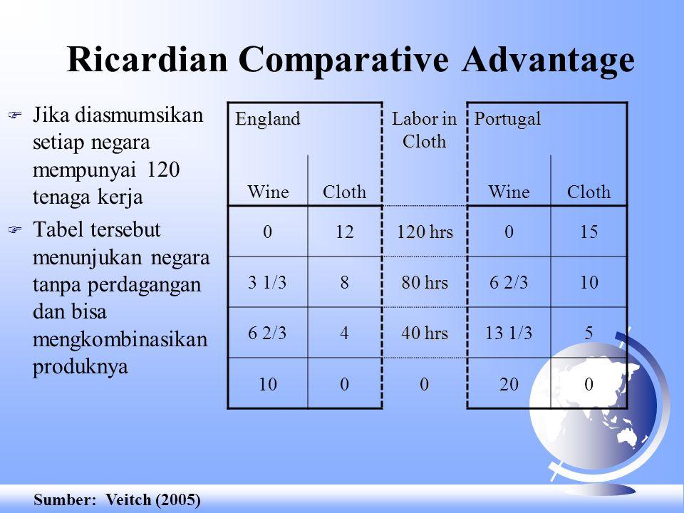 Ricardian Comparative Advantage F Jika diasmumsikan setiap negara mempunyai 120 tenaga kerja F Tabel tersebut menunjukan negara tanpa perdagangan dan