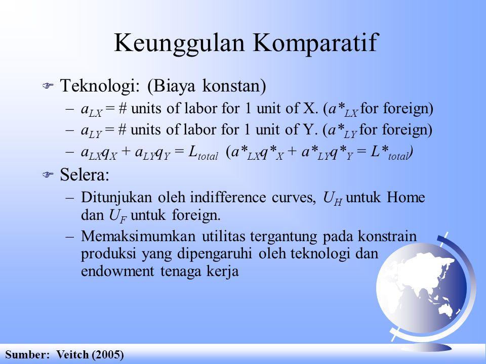Keunggulan Komparatif F Teknologi: (Biaya konstan) –a LX = # units of labor for 1 unit of X. (a* LX for foreign) –a LY = # units of labor for 1 unit o