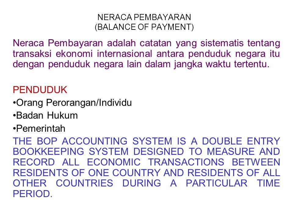 NERACA PEMBAYARAN (BALANCE OF PAYMENT) Neraca Pembayaran adalah catatan yang sistematis tentang transaksi ekonomi internasional antara penduduk negara