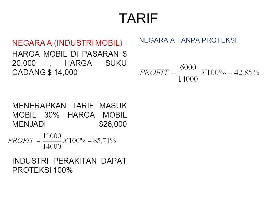 TARIF NEGARA A (INDUSTRI MOBIL) HARGA MOBIL DI PASARAN $ 20,000, HARGA SUKU CADANG $ 14,000 MENERAPKAN TARIF MASUK MOBIL 30% HARGA MOBIL MENJADI $26,0