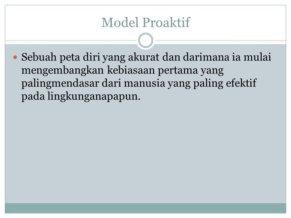 Peta Model Proaktif