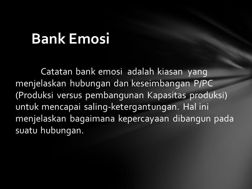 Catatan bank emosi adalah kiasan yang menjelaskan hubungan dan keseimbangan P/PC (Produksi versus pembangunan Kapasitas produksi) untuk mencapai salin