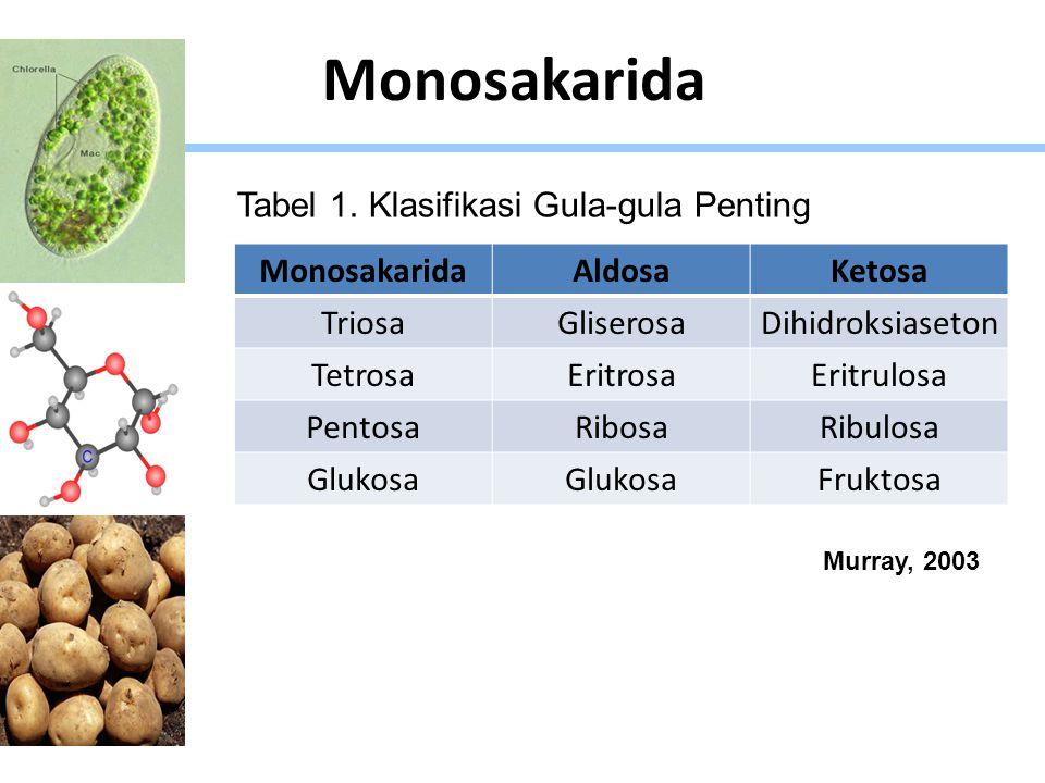 Monosakarida AldosaKetosa TriosaGliserosaDihidroksiaseton TetrosaEritrosaEritrulosa PentosaRibosaRibulosa Glukosa Fruktosa Tabel 1. Klasifikasi Gula-g