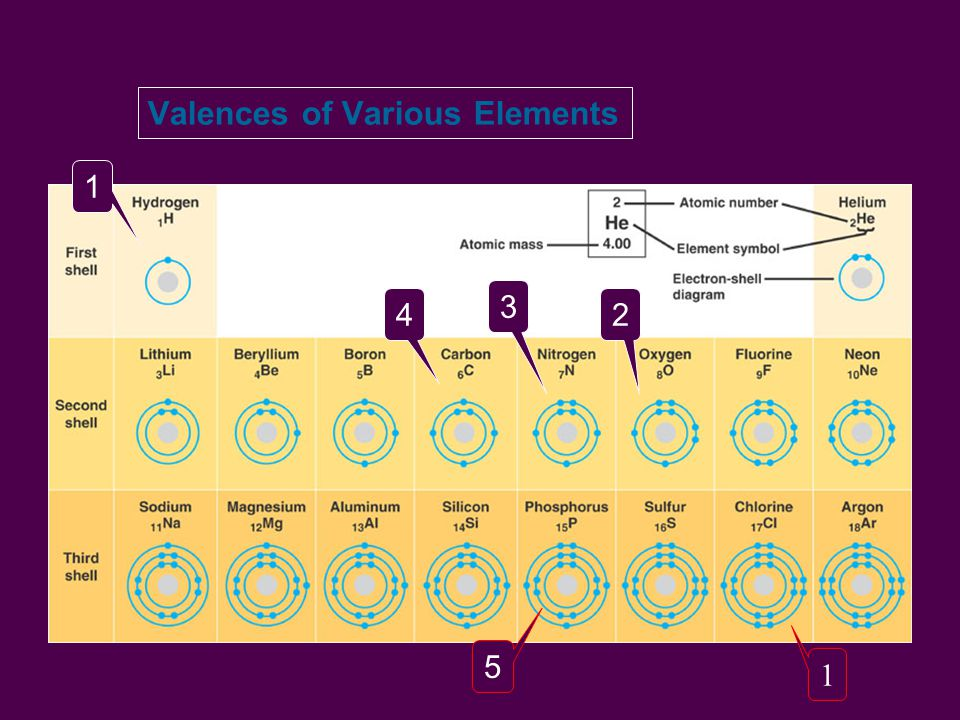 Valences of Various Elements 1 4 3 2 5 1