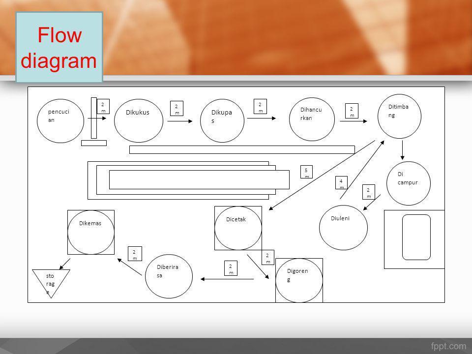 Flow diagram pencuci an DikukusDikupa s Dihancu rkan Ditimba ng Di campur Dicetak Digoren g Diberira sa Dikemas 2m2m Diuleni 2m2m 2m2m 2m2m 2m2m 2m2m