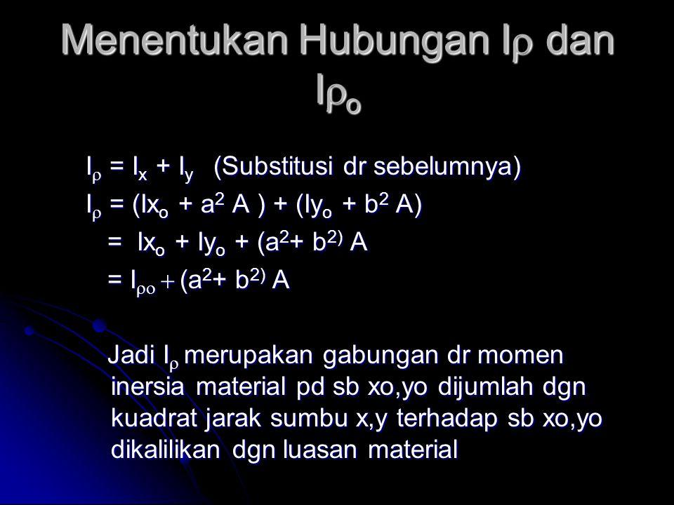 Menentukan Hubungan I  dan I  o I  = I x + I y (Substitusi dr sebelumnya) I  = (Ix o + a 2 A ) + (Iy o + b 2 A) = Ix o + Iy o + (a 2 + b 2) A = Ix o + Iy o + (a 2 + b 2) A = I    (a 2 + b 2) A = I    (a 2 + b 2) A Jadi I  merupakan gabungan dr momen inersia material pd sb xo,yo dijumlah dgn kuadrat jarak sumbu x,y terhadap sb xo,yo dikalilikan dgn luasan material Jadi I  merupakan gabungan dr momen inersia material pd sb xo,yo dijumlah dgn kuadrat jarak sumbu x,y terhadap sb xo,yo dikalilikan dgn luasan material