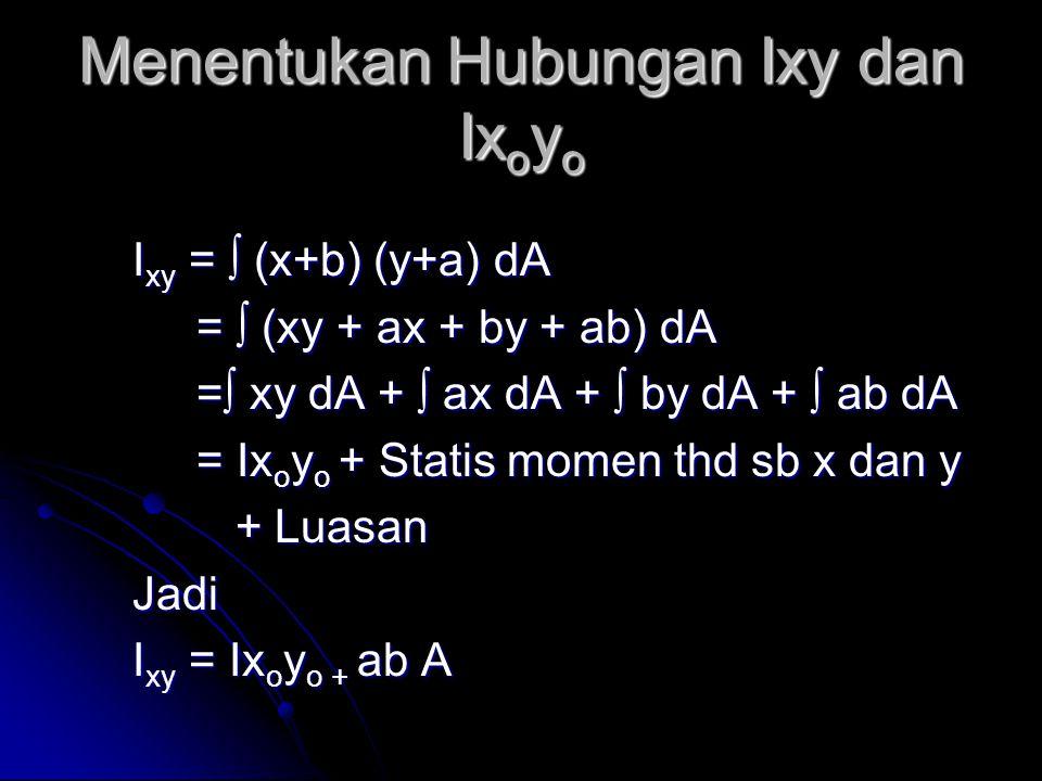 Menentukan Hubungan Ixy dan Ix o y o I xy = ∫ (x+b) (y+a) dA = ∫ (xy + ax + by + ab) dA = ∫ (xy + ax + by + ab) dA =∫ xy dA + ∫ ax dA + ∫ by dA + ∫ ab dA =∫ xy dA + ∫ ax dA + ∫ by dA + ∫ ab dA = Ix o y o + Statis momen thd sb x dan y = Ix o y o + Statis momen thd sb x dan y + Luasan + LuasanJadi I xy = Ix o y o + ab A