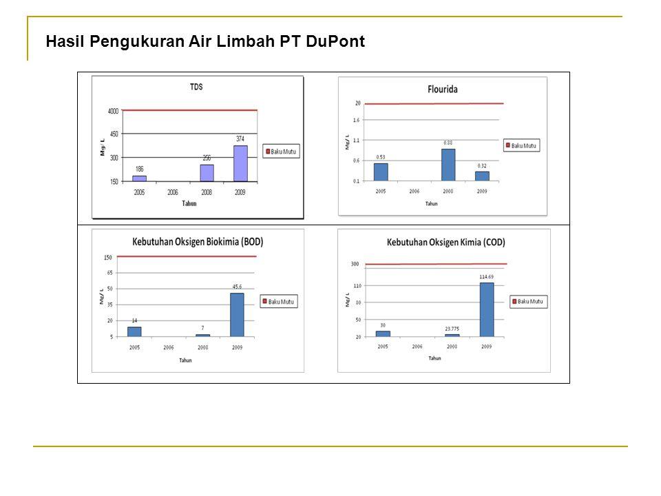 INFORMASI KUALITAS LINGKUNGAN A.Kualitas Air dan Udara 1.