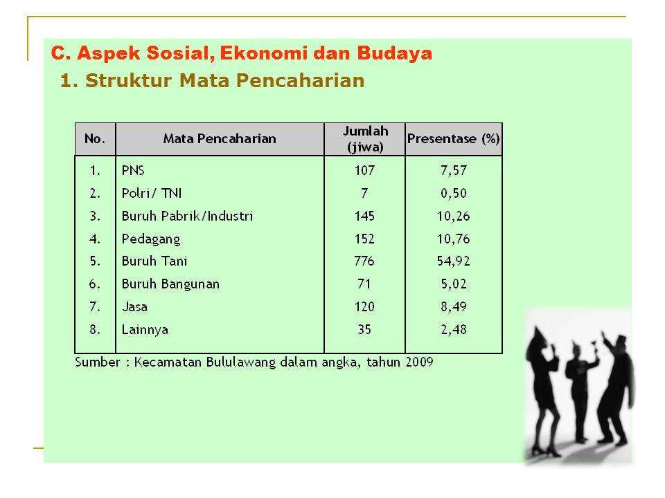 5. Kebisingan  Tingkat Kebisingan di semua lokasi di bawah ambang batas baku mutu kebisingan (SK Menakertranskop No 51 tahun 1999, SK Gub. Jatim No 1