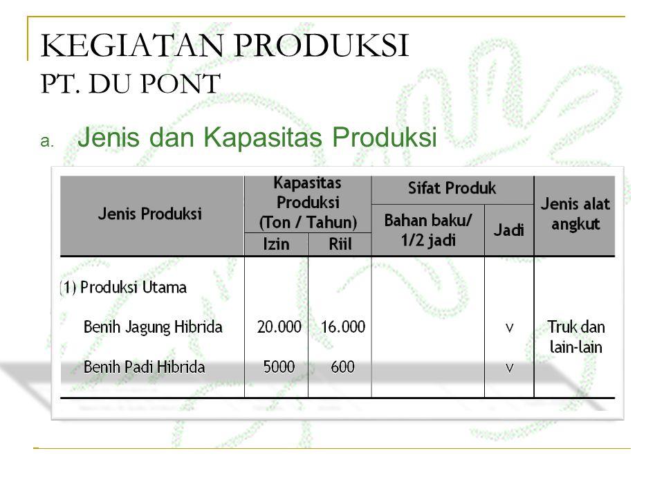 KEGIATAN PRODUKSI PT. DU PONT a. Jenis dan Kapasitas Produksi
