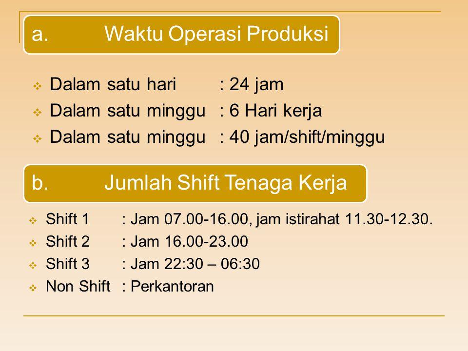 a.Waktu Operasi Produksi  Dalam satu hari: 24 jam  Dalam satu minggu: 6 Hari kerja  Dalam satu minggu: 40 jam/shift/minggu b.