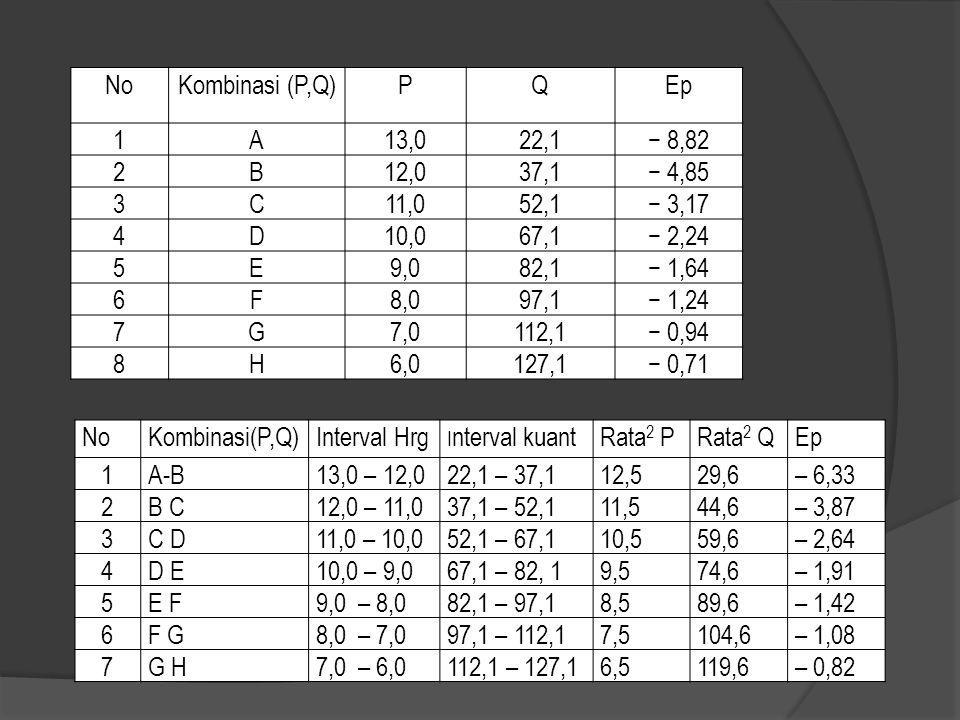 NoKombinasi (P,Q)PQEp 1A13,022,1− 8,82 2B12,037,1− 4,85 3C11,052,1− 3,17 4D10,067,1− 2,24 5E9,082,1− 1,64 6F8,097,1− 1,24 7G7,0112,1− 0,94 8H6,0127,1−