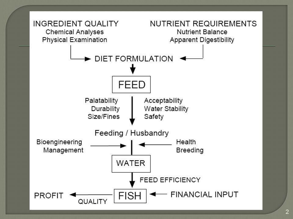  Pemberian pakan / suplemen, yang bersifat melengkapi dari keanekaragaman bahan makanan yang telah diberikan kepada ikan atau biota yang telah ada perairan, akan merupakan bahan/zat suplemen yang akan sangat berguna di dalam memenuhi kebutuhan gizi.