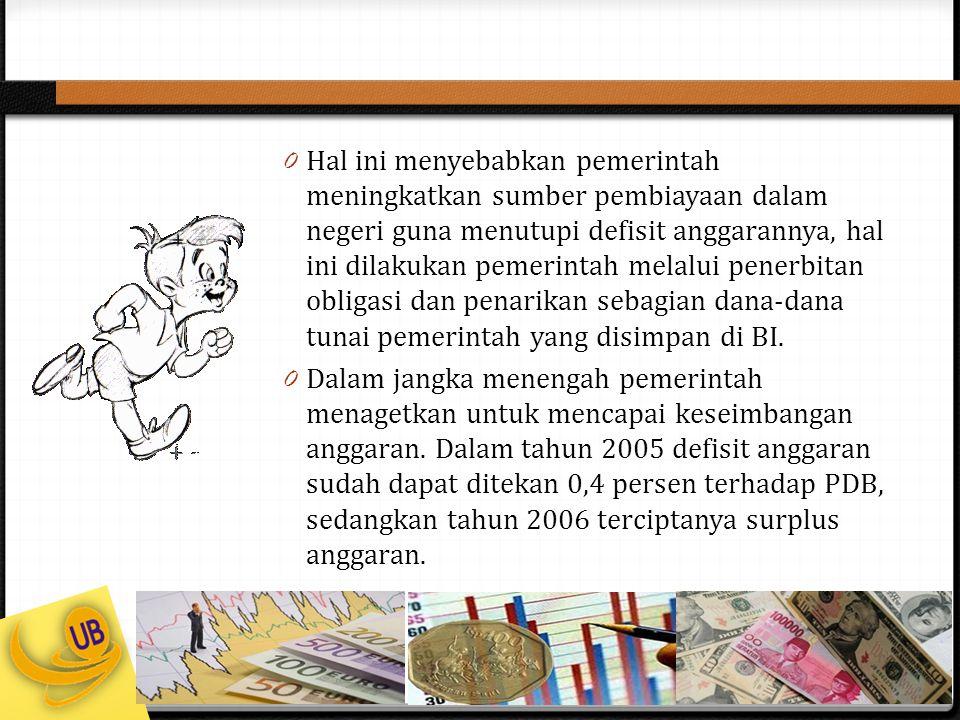 Kebijakan Ekonomi Menjelang dan pasca Program IMF 0 Dengan berakhirnya kerjasama dengan IMF pemerintah telah menyiapkan paket kebijakan ekonomi dalam bentuk Inpres No 5/2003.
