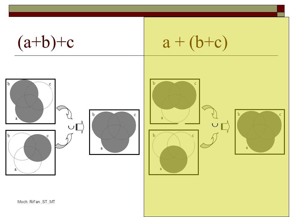 Moch. Rif an.,ST.,MT (a+b)+c a + (b+c) b a b a c c a bc b a b a c c a bc  