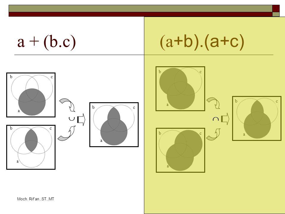 Moch. Rif'an.,ST.,MT a + (b.c)(a +b).(a+c) b a b a c c a bc a bc a bc a bc 