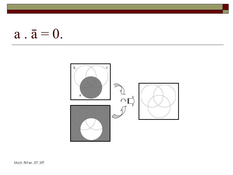 Moch. Rif an.,ST.,MT a. ā = 0. b a b a c c a bc 