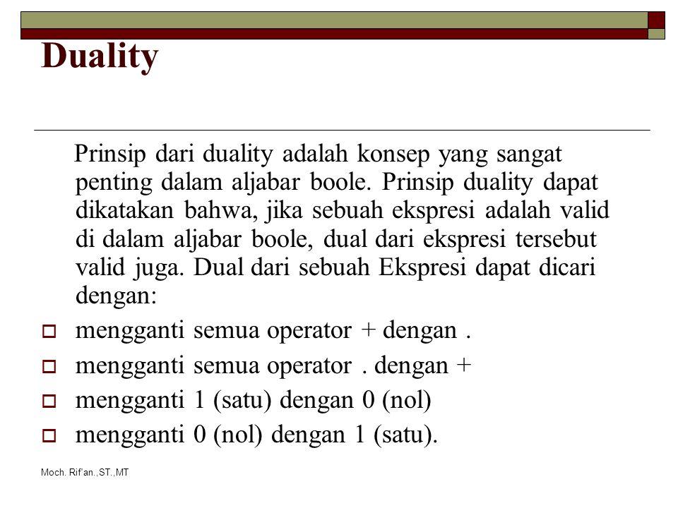 Moch. Rif'an.,ST.,MT Duality Prinsip dari duality adalah konsep yang sangat penting dalam aljabar boole. Prinsip duality dapat dikatakan bahwa, jika s