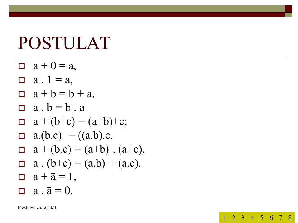 Moch. Rif'an.,ST.,MT POSTULAT  a + 0 = a,  a. 1 = a,  a + b = b + a,  a. b = b. a  a + (b+c) = (a+b)+c;  a.(b.c) = ((a.b).c.  a + (b.c) = (a+b)
