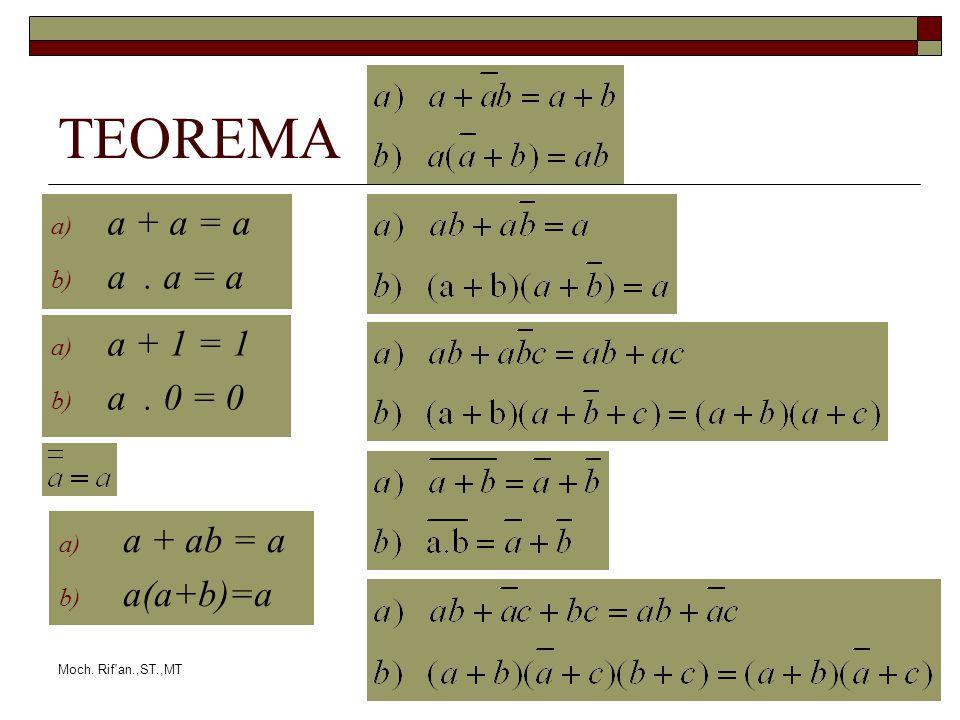 Moch. Rif'an.,ST.,MT TEOREMA a) a + a = a b) a. a = a a) a + 1 = 1 b) a. 0 = 0 a) a + ab = a b) a(a+b)=a