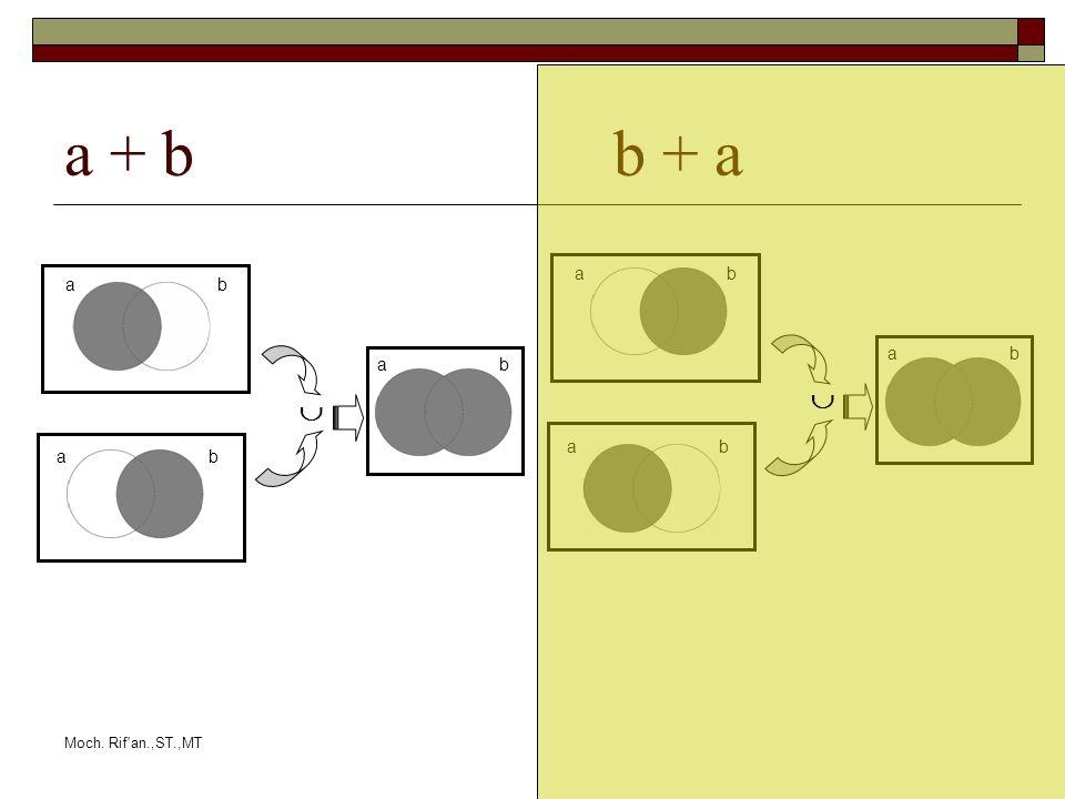 Moch. Rif an.,ST.,MT a + b b + a ab ab ab ab ab ab  