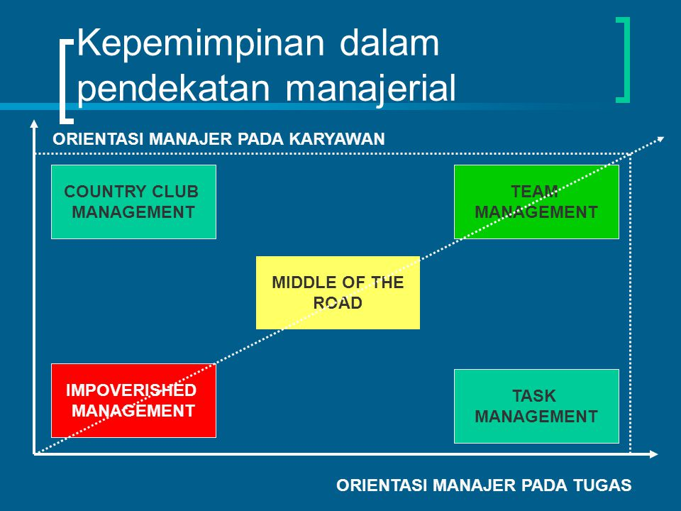 Kepemimpinan dalam pendekatan manajerial ORIENTASI MANAJER PADA TUGAS ORIENTASI MANAJER PADA KARYAWAN COUNTRY CLUB MANAGEMENT MIDDLE OF THE ROAD IMPOV