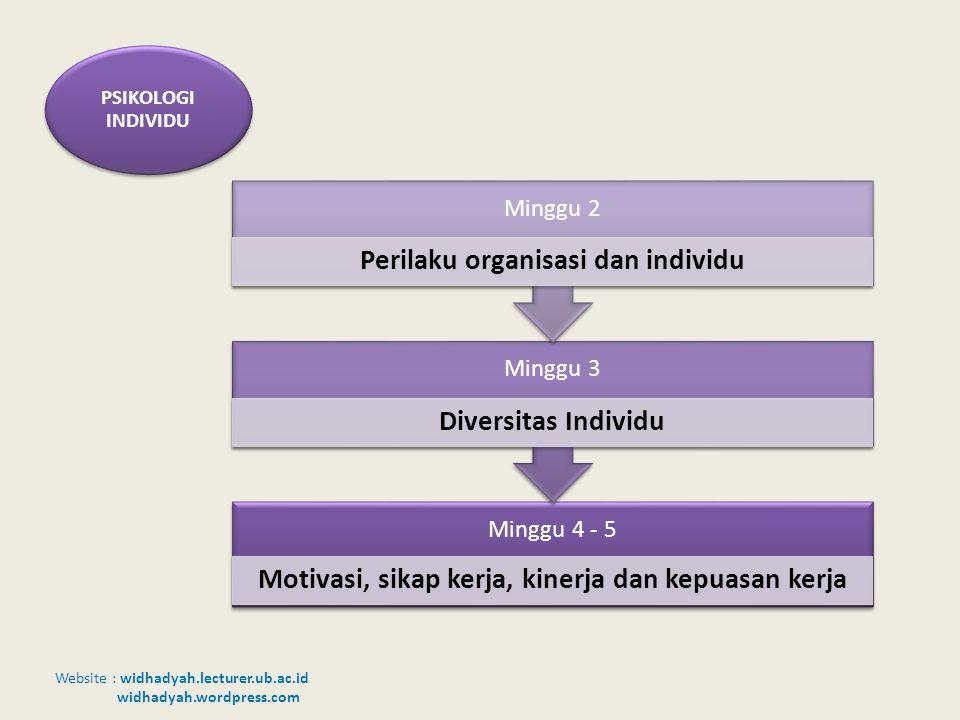 Website : widhadyah.lecturer.ub.ac.id widhadyah.wordpress.com Minggu 4 - 5 Motivasi, sikap kerja, kinerja dan kepuasan kerja Minggu 3 Diversitas Indiv