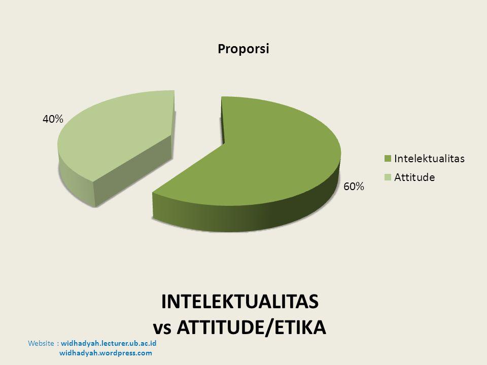 Website : widhadyah.lecturer.ub.ac.id widhadyah.wordpress.com INTELEKTUALITAS vs ATTITUDE/ETIKA