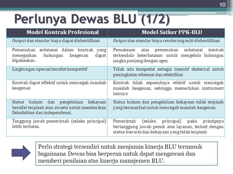Tugas dan Fungsi Dewas BLU 11