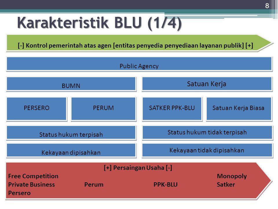 9 Layanan Quasi Public Goods Layanan Quasi Public Goods Kinerja Layanan Fleksibilitas Keuangan BLU adalah agen pemberi layanan, dalam perikatan kontrak dengan Menteri/Ketua Lembaga.