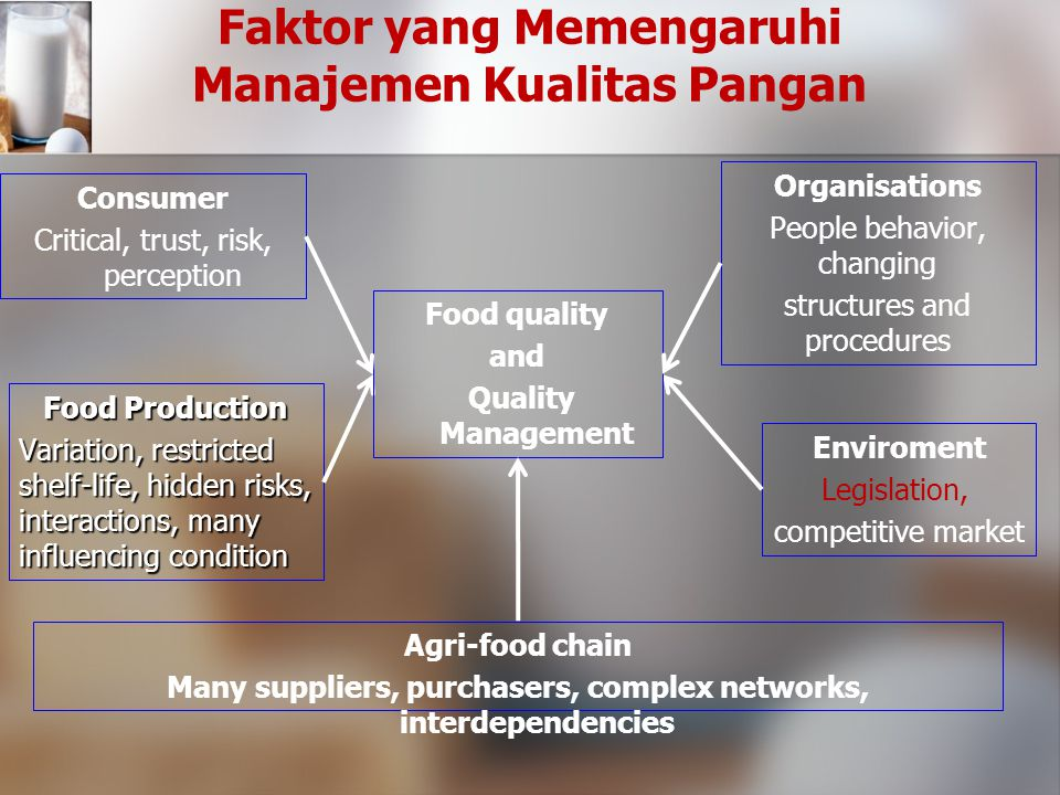 Model Fungsional Manajemen Kualitas Pangan (Luning & Marcelis, 2007) Quality Design Quality Policy & Strategy Quality Assurance Customer / Consumer require- ments Quality Improvement Environmen Quality Control Supply & storage of food material Supply & storage of food processing Supply & storage of food distribution Product Proper- ties Managerial Functions Technological functions Organisation