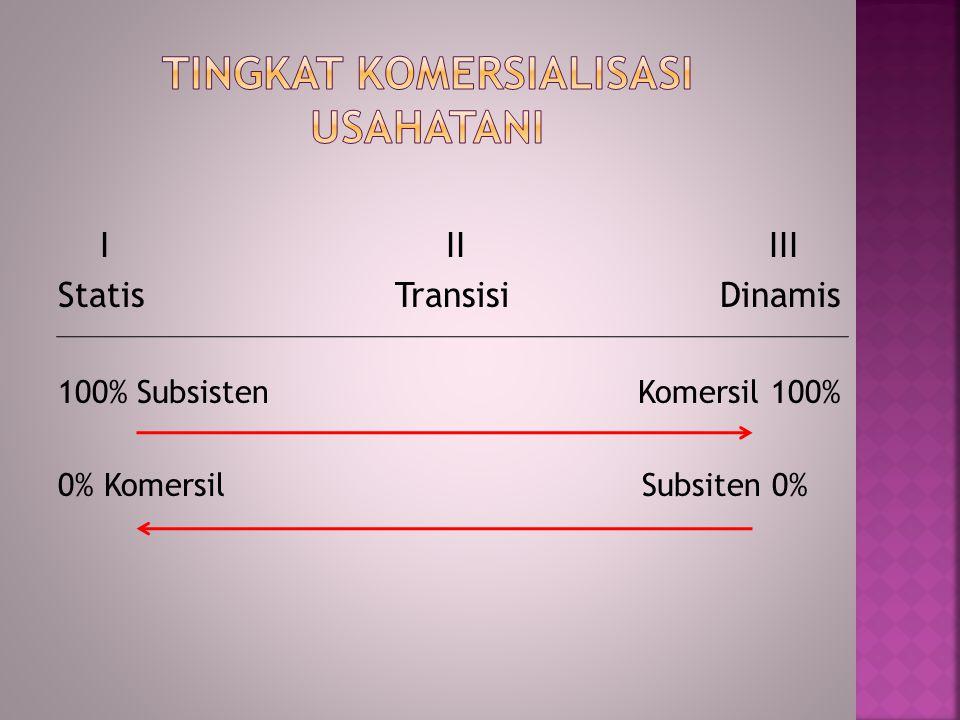 I II III Statis Transisi Dinamis 100% Subsisten Komersil 100% 0% Komersil Subsiten 0%
