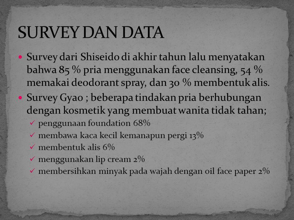 Survey dari Shiseido di akhir tahun lalu menyatakan bahwa 85 % pria menggunakan face cleansing, 54 % memakai deodorant spray, dan 30 % membentuk alis.