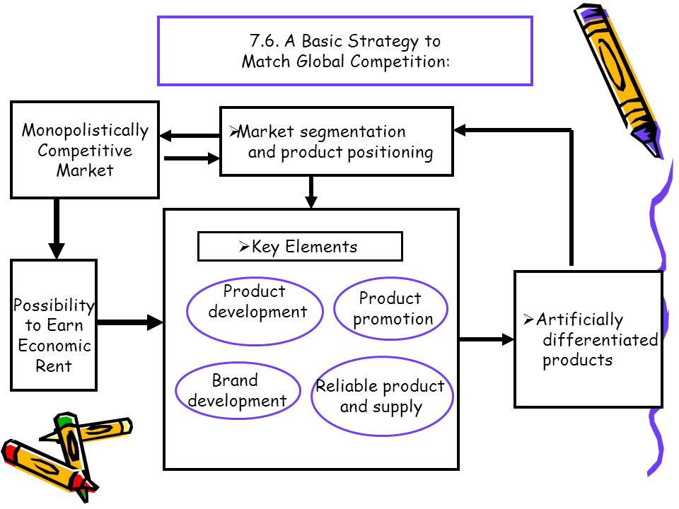 7.6. A Basic Strategy to Match Global Competition:  Market segmentation and product positioning Product development Reliable product and supply Brand