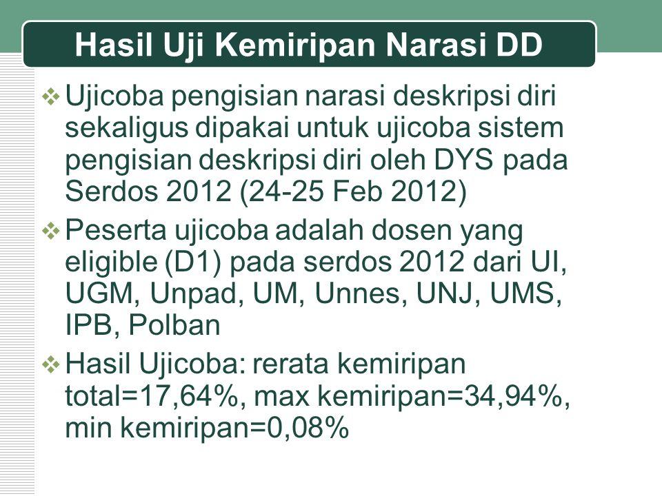 Hasil Uji Kemiripan Narasi DD  Ujicoba pengisian narasi deskripsi diri sekaligus dipakai untuk ujicoba sistem pengisian deskripsi diri oleh DYS pada Serdos 2012 (24-25 Feb 2012)  Peserta ujicoba adalah dosen yang eligible (D1) pada serdos 2012 dari UI, UGM, Unpad, UM, Unnes, UNJ, UMS, IPB, Polban  Hasil Ujicoba: rerata kemiripan total=17,64%, max kemiripan=34,94%, min kemiripan=0,08%