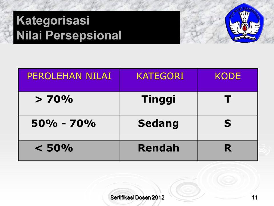 11 Kategorisasi Nilai Persepsional PEROLEHAN NILAI KATEGORIKODE > 70%TinggiT 50% - 70%SedangS < 50%RendahR Sertifikasi Dosen 2012