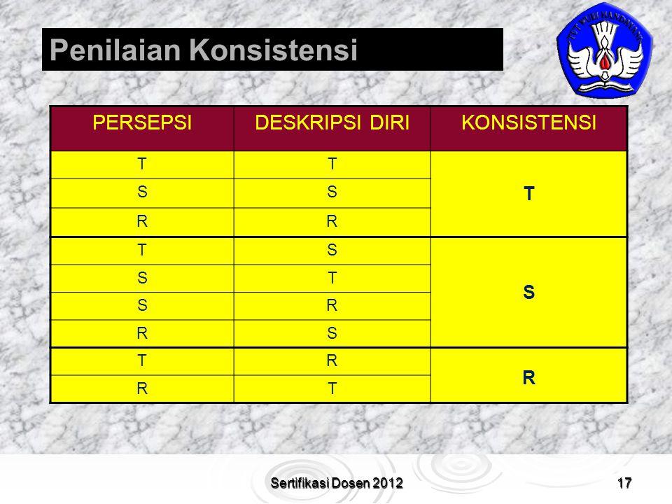 17 Penilaian Konsistensi PERSEPSIDESKRIPSI DIRIKONSISTENSI TT SS T RR TS S ST SR RS TR R RT Sertifikasi Dosen 2012
