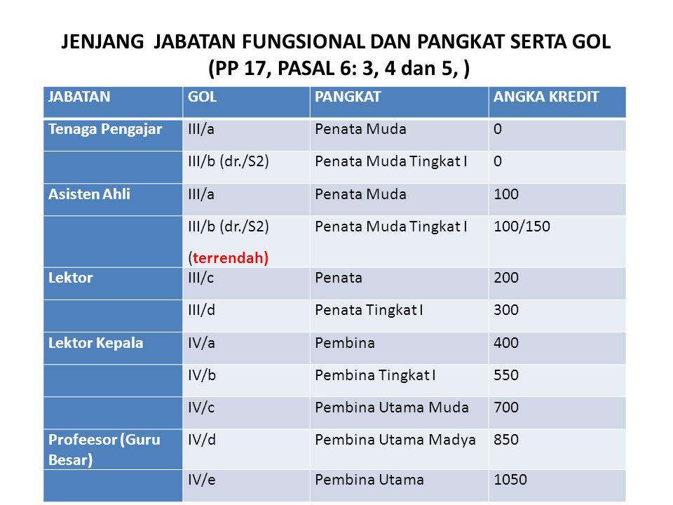 JENJANG JABATAN FUNGSIONAL DAN PANGKAT SERTA GOL (PP 17, PASAL 6: 3, 4 dan 5, ) JABATANGOLPANGKATANGKA KREDIT Tenaga PengajarIII/aPenata Muda0 III/b (dr./S2)Penata Muda Tingkat I0 Asisten AhliIII/aPenata Muda100 III/b (dr./S2) (terrendah) Penata Muda Tingkat I100/150 LektorIII/cPenata200 III/dPenata Tingkat I300 Lektor KepalaIV/aPembina400 IV/bPembina Tingkat I550 IV/cPembina Utama Muda700 Profeesor (Guru Besar) IV/dPembina Utama Madya850 IV/ePembina Utama1050