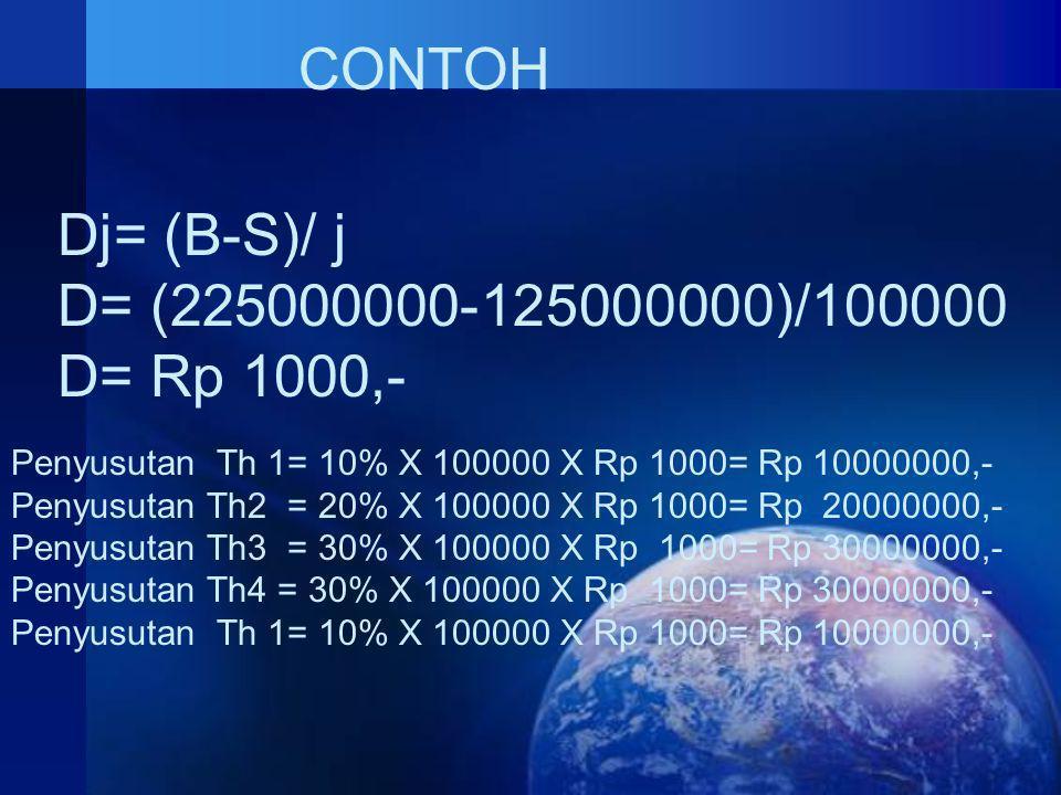 CONTOH Dj= (B-S)/ j D= (225000000-125000000)/100000 D= Rp 1000,- Penyusutan Th 1= 10% X 100000 X Rp 1000= Rp 10000000,- Penyusutan Th2 = 20% X 100000 X Rp 1000= Rp 20000000,- Penyusutan Th3 = 30% X 100000 X Rp 1000= Rp 30000000,- Penyusutan Th4 = 30% X 100000 X Rp 1000= Rp 30000000,- Penyusutan Th 1= 10% X 100000 X Rp 1000= Rp 10000000,-