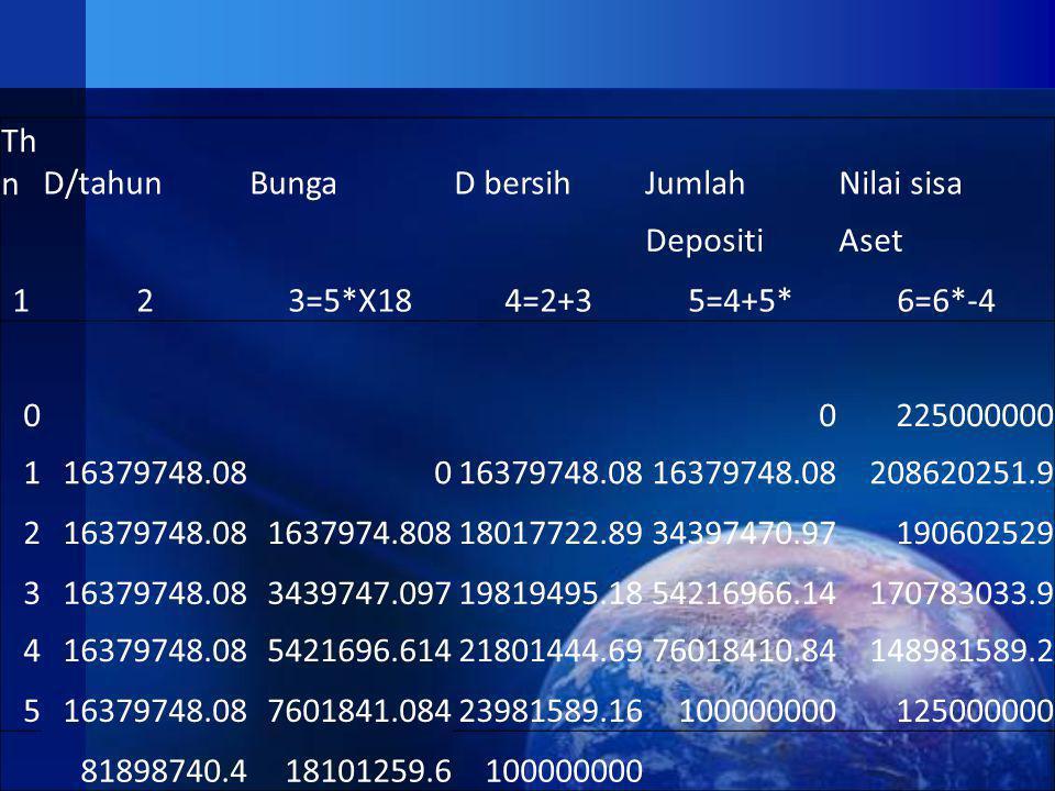 Th nD/tahunBungaD bersihJumlahNilai sisa DepositiAset 123=5*X184=2+35=4+5*6=6*-4 00225000000 116379748.080 208620251.9 216379748.081637974.80818017722.8934397470.97190602529 316379748.083439747.09719819495.1854216966.14170783033.9 416379748.085421696.61421801444.6976018410.84148981589.2 516379748.087601841.08423981589.16100000000125000000 81898740.418101259.6100000000