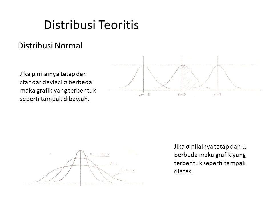 Distribusi Teoritis Distribusi Normal Jika μ nilainya tetap dan standar deviasi σ berbeda maka grafik yang terbentuk seperti tampak dibawah. Jika σ ni