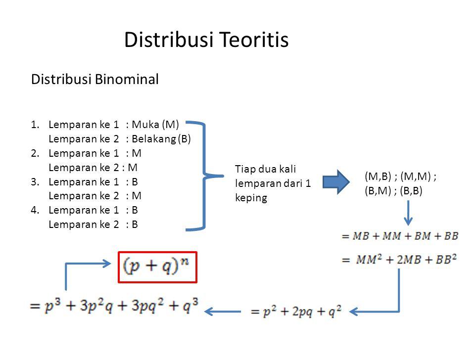 Distribusi Teoritis Distribusi Binominal 1.Lemparan ke 1: Muka (M) Lemparan ke 2: Belakang (B) 2.Lemparan ke 1: M Lemparan ke 2 : M 3.Lemparan ke 1: B