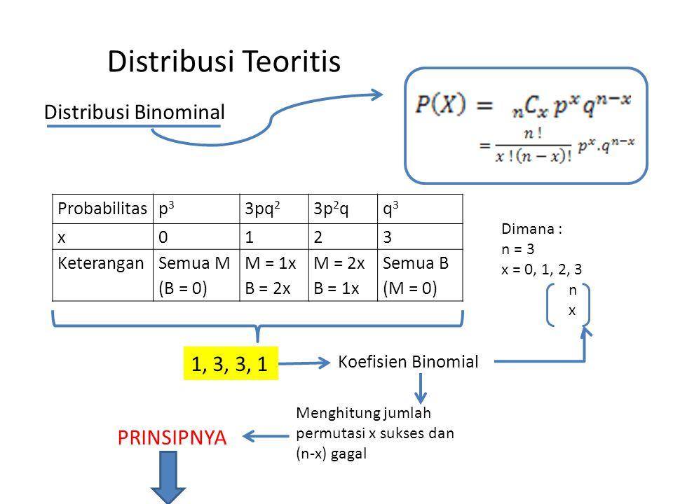 Distribusi Teoritis Distribusi Binominal Probabilitasp3p3 3pq 2 3p 2 qq3q3 x0123 KeteranganSemua M (B = 0) M = 1x B = 2x M = 2x B = 1x Semua B (M = 0)