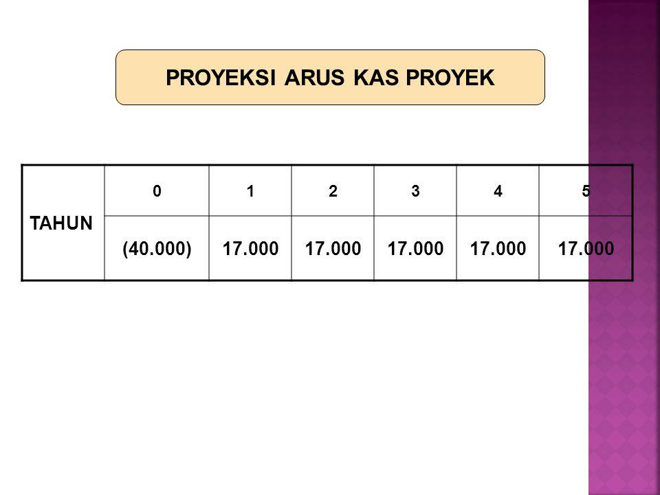 PROYEKSI ARUS KAS PROYEK TAHUN 012345 (40.000)17.000