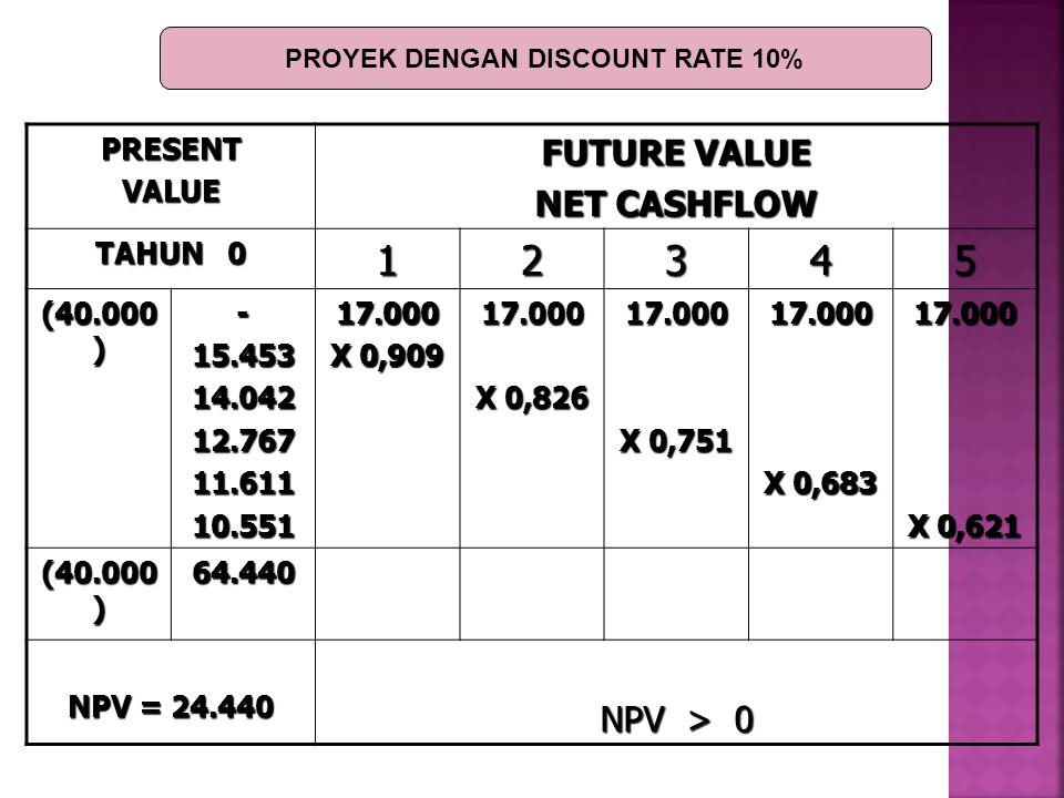 PRESENTVALUE FUTURE VALUE NET CASHFLOW TAHUN 0 12345 (40.000 ) -15.45314.04212.76711.61110.55117.000 X 0,909 17.000 X 0,826 17.000 X 0,751 17.000 X 0,683 17.000 X 0,621 (40.000 ) 64.440 NPV = 24.440 NPV > 0 PROYEK DENGAN DISCOUNT RATE 10%