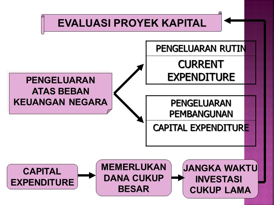 EVALUASI PROYEK KAPITAL PENGELUARAN ATAS BEBAN KEUANGAN NEGARA PENGELUARAN ATAS BEBAN KEUANGAN NEGARA PENGELUARAN RUTIN CURRENT EXPENDITURE PENGELUARAN PEMBANGUNAN CAPITAL EXPENDITURE CAPITAL EXPENDITURE MEMERLUKAN DANA CUKUP BESAR JANGKA WAKTU INVESTASI CUKUP LAMA