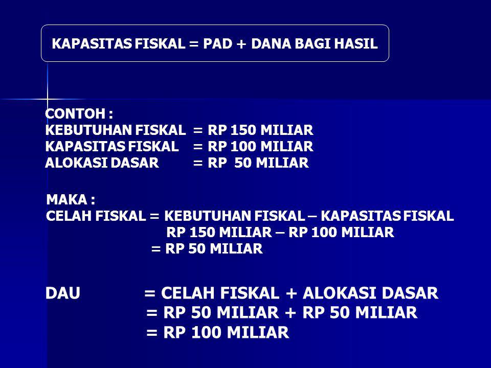KAPASITAS FISKAL = PAD + DANA BAGI HASIL CONTOH : KEBUTUHAN FISKAL= RP 150 MILIAR KAPASITAS FISKAL= RP 100 MILIAR ALOKASI DASAR= RP 50 MILIAR MAKA : CELAH FISKAL = KEBUTUHAN FISKAL – KAPASITAS FISKAL RP 150 MILIAR – RP 100 MILIAR = RP 50 MILIAR DAU= CELAH FISKAL + ALOKASI DASAR = RP 50 MILIAR + RP 50 MILIAR = RP 100 MILIAR