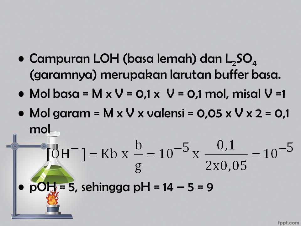Campuran LOH (basa lemah) dan L 2 SO 4 (garamnya) merupakan larutan buffer basa. Mol basa = M x V = 0,1 x V = 0,1 mol, misal V =1 Mol garam = M x V x
