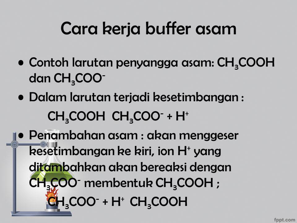 Cara kerja buffer asam Contoh larutan penyangga asam: CH 3 COOH dan CH 3 COO - Dalam larutan terjadi kesetimbangan : CH 3 COOH CH 3 COO - + H + Penamb